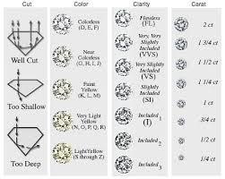 The 5 C S Of Diamonds Chart The 4 Cs Of Diamond Shopping In 2019 Black Diamond