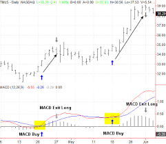 Stock Charts With Buy And Sell Signals Finding Buy Sell Triggers With Macd Technical Analysis