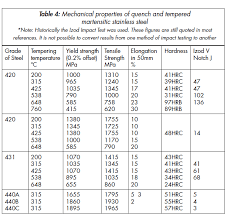 Steel Material Properties Chart Stainless Steel Chemical Composition And Stainless Steel