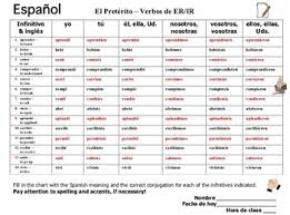 Spanish Preterit Er Ir Verbs Conjugation Chart 14 Regular Verbs