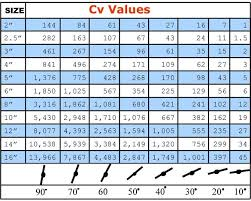 Cv Of A Valve Asleafar