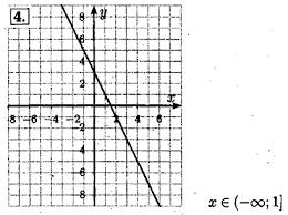Контрольная работа № Вариант Задание № Алгебра класс  Контрольная работа №2 Вариант 1 Задание №4 Алгебра 7 класс Мордкович