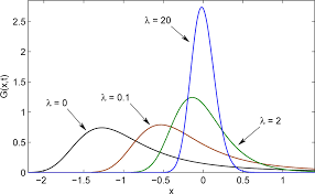 comtional solutions of the tempered fractional wave diffusion equation fractional calculus and applied ysis