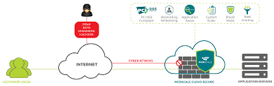Cloud Secure Web Application Firewall Saas Based Waf