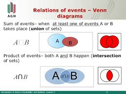 Ap Statistics Probability Venn Diagram Statistics Probability Venn Diagram Free Wiring Diagram For You