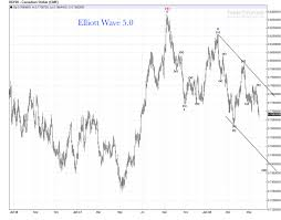 Canadian Dollar Daily Chart Update Crashing Along With