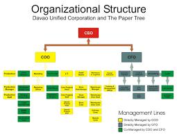 Amazon Company Organizational Structure Chart Guatemalago