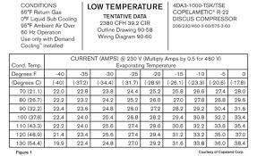 Ac Compressor Amperage Chart The Professor Understanding Compressor Amperage Curves