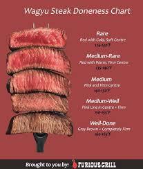 Wagyu Steak Chart Image Coolguides Reddit