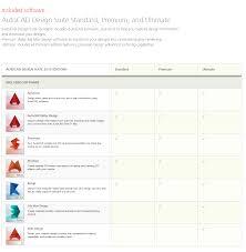 Design Suite Premium 2017 Autocad Design Suite Premium Included Software Autocad