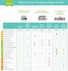 Silhouette Machine Comparison Chart Cricut Expression 2 Electric Cutting Machine Without Starter Tool Kit Bundle