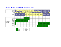 Forex Market Time Chart In Word And Pdf Formats