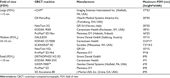 List Of Cbct Machines Depending Upon Their Fov Download Table