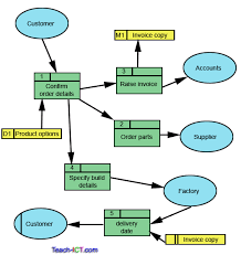 teach ict a level ict ocr exam board   entity relationship    data flow diagram of an order system