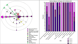Exploring The Asthma Network In People With Allergic