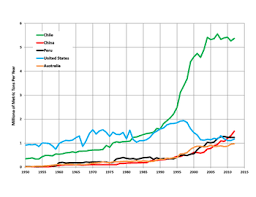List Of Countries By Copper Production Wikipedia