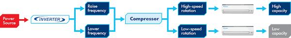 Inverter Technology Ac Power Saving Split Ac Inverter Ac