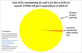 Pacman Pie Chart Pac Man Pie Chart Of Uks Spend On The Eu More Known Than