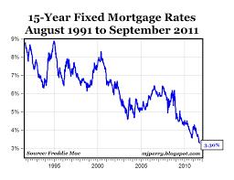 15 Year Loan Interest Rates Unmersurand Ga