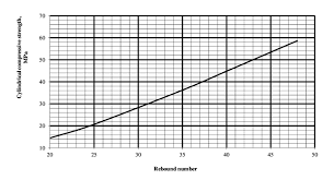 The Calibration Chart Related To 28 Day The Compressive