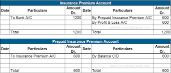 Prepaid Insurance Journal Entry Treatment Of Prepaid Expenses In Final Accounts