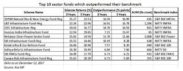 Top 10 Sectoral Mutual Funds Here Is The List Of Top 10