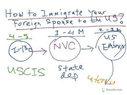 uscis form i 130 how to immigrate a spouse from overseas i 130 marriage petition