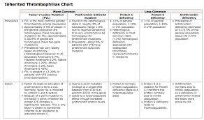 Inherited Thrombophilias Chart Medical Advice Chart