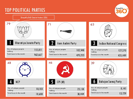 n elections  top political parties 2013 parties 13