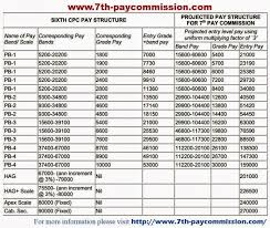 Rural Carrier Pay Chart 2016 7th Pay Commission Latest News 7th Pay Scale Structure As