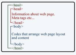 Belajar Cara Memasang META Tag Blogspot