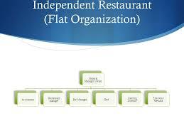 Bar Restaurant Organizational Chart Food And Beverage Management Ppt Video Online Download