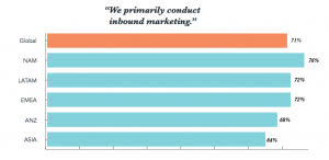 Inbound Vs Outbound Marketing Inbound Vs Outbound Statistics That Make A Difference Ironpaper