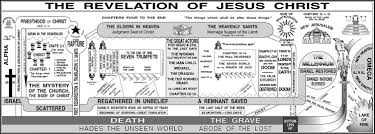 Chart Of The Revelation Of Jesus Christ Study Resources