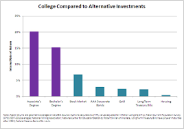 College Chart Rate Of Return Of College Compared To Alternative