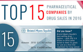 Top 15 Pharmaceutical Companies By Drug Sales In 2016 Radio