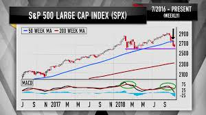 Major Averages Charts Suggest Stocks Arent Out Of The