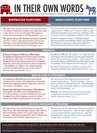 Political Party Platforms Chart Mr Tucker Political Parties Assignment Lessons Tes Teach