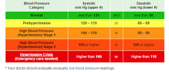 14 Unfolded Sys Mmhg Normal Chart