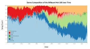 Linkin Park Billboard Chart History R Dataisbeautiful Genre Composition Of The Billboard Hot