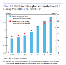 Car Loan Interest Rate Chart The Charts That Show British Households Are Borrowing Hard