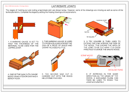 types of wood joints corners. with the aid of sketches and notes explain how a shoulder / rebate lapped joint is marked out cut. 2. list different types furniture, storage units wood joints corners