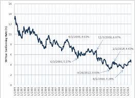 Va Mortgage Rate History Chart Mortgage Rate History Titan Mortgage Alaska