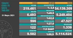 Toplamda 54 milyon 139 bin 309 test yapıldı. B6lrn1n Of7enm