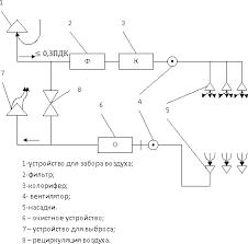Определение расхода воздуха при общеобменной вентиляции ru Рециркуляция воздуха в системе приточно вытяжной вентиляции применяется в холодное время года в целях экономии тепла затрачиваемого на подогрев воздуха