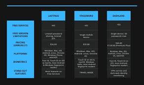 Password Manager Comparison Chart Lastpass Vs 1password Vs Dashlane