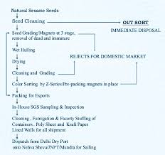 Catering Process Flow Chart Process Chart Mark Overseas