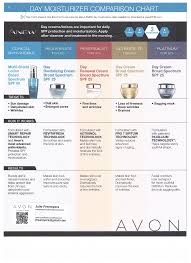 Avon Skin Care Chart Avon Anew Day Moisturizing Comparsion Chart Visit Www