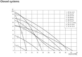 Taco Pump Flow Chart Pump Curves