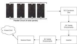 understand home solar power system design this detailed walk system diagram for grid connected solar power system